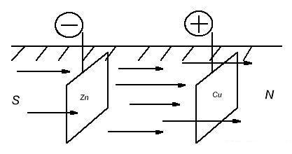 Земляные батареи. Система захвата теллурических токов