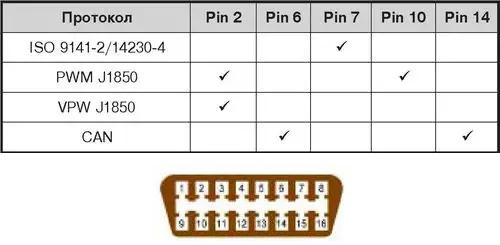 Таблица 1 и распиновка разъема