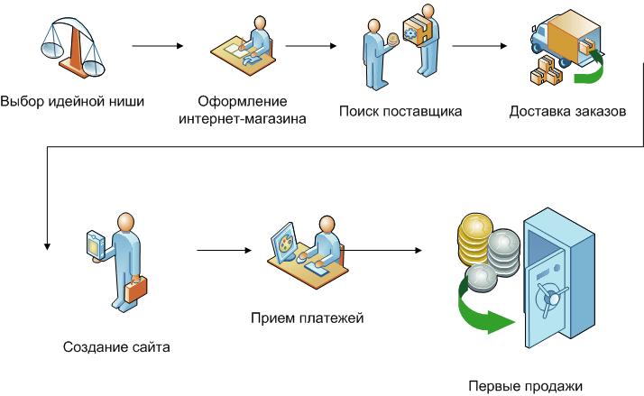 Схема создания интернет магазина