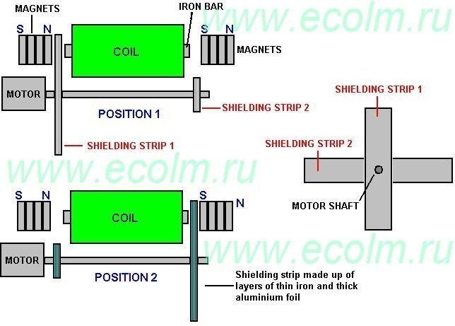 Магнитный двигатель John W. Ecklin