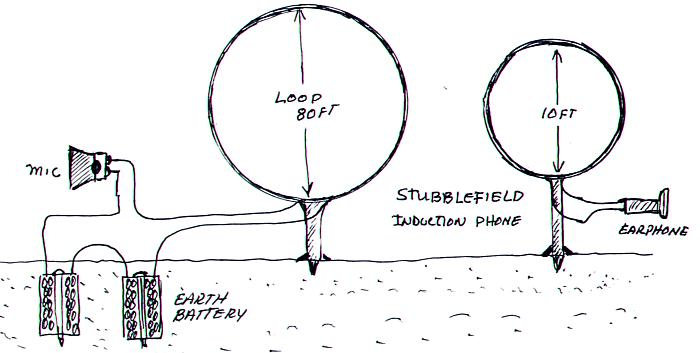 Использование земляных батарей при демонстрации радио в 1902 ом Н.Стаблфилдом в Филадельфии