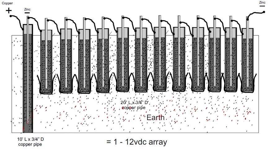 Земляная батарея