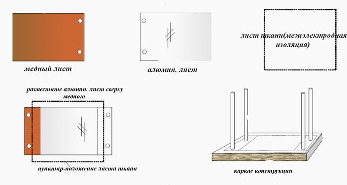 Земляная батарея. Метод листового конденсатора