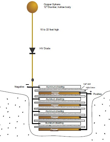 Листовая земляная батарея